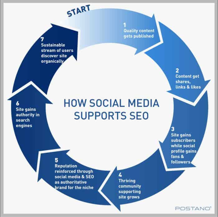 social is seo