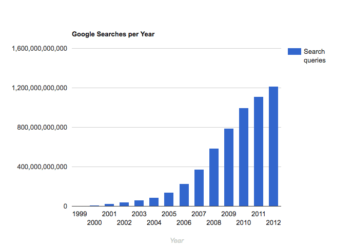 google searches per year stats