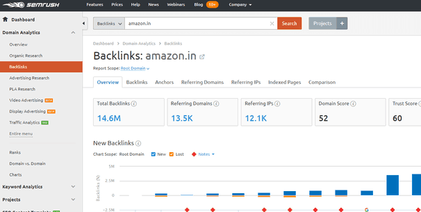 Backlink analysis Via SEMrush