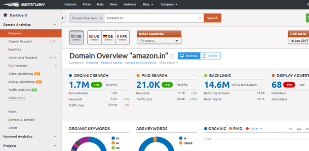 Competitor analysis using SEMrush