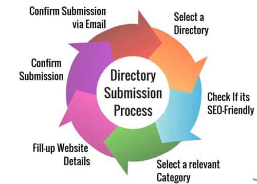 Benefits of Directory Submission Sites List