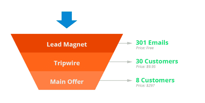 sales funnels use