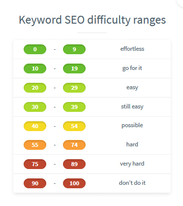 seo difficulty scale kwfinder