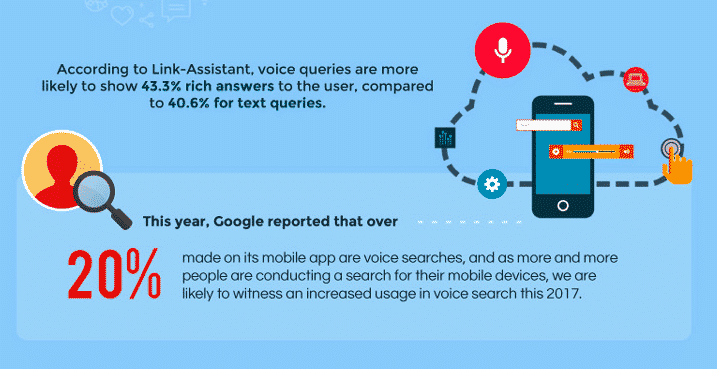 voice search importance