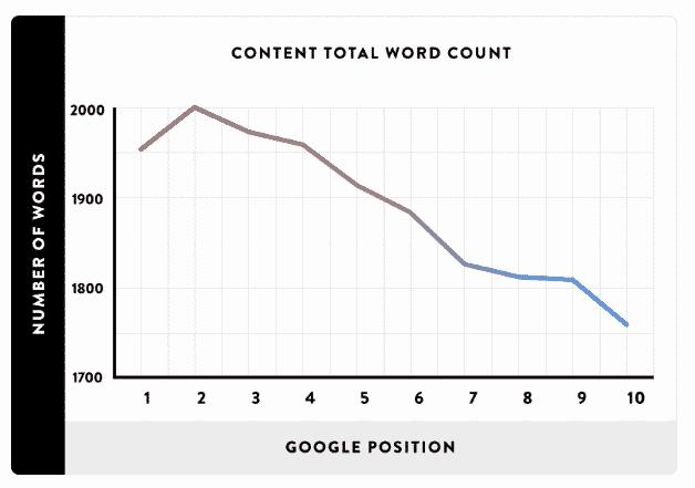 brian content length