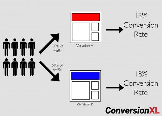 conversion a:b test