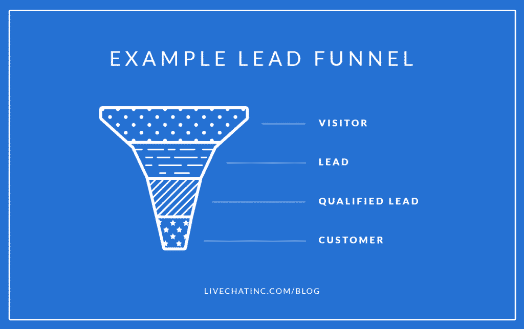 lead funnel instance