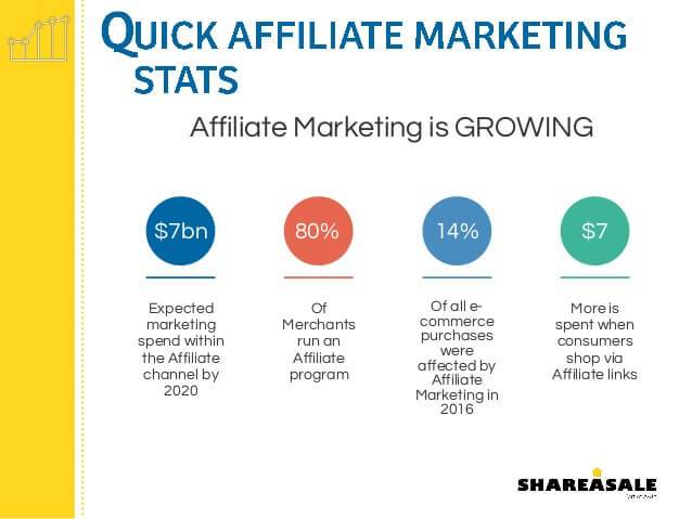 affiliate marketing stats