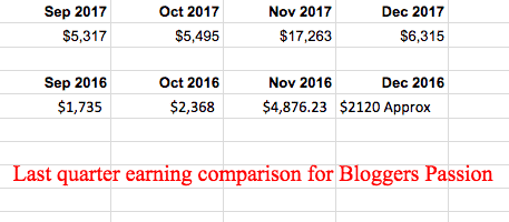 compare earning report of bloggers passion
