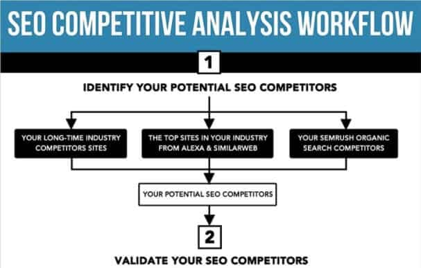 seo analysis competitors