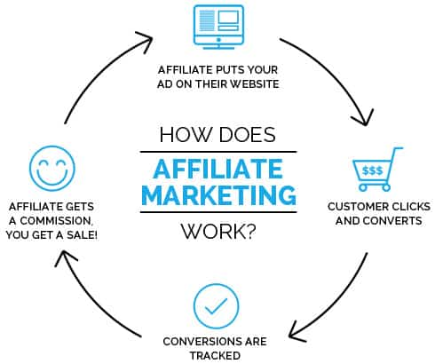 Affiliate Marketing working