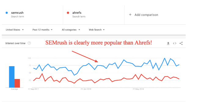 semrush trends (SEMrush vs Ahrefs)