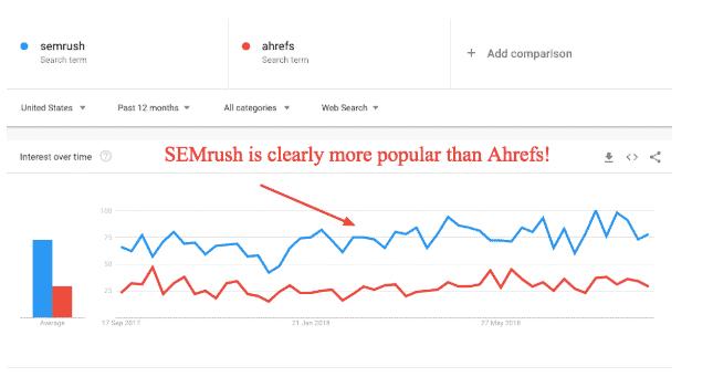 semrush trends (SEMrush vs Ahrefs)