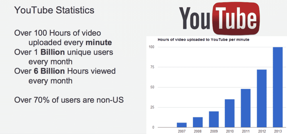youtube interesting stats