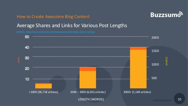content length links