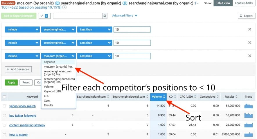 keyword gap semrush