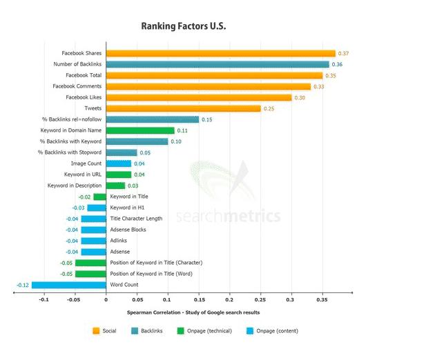 ranking factors social