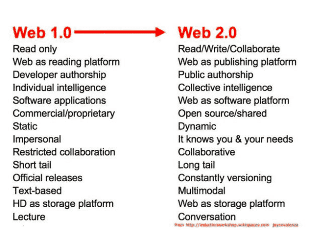 web 2.0 vs web 1.0