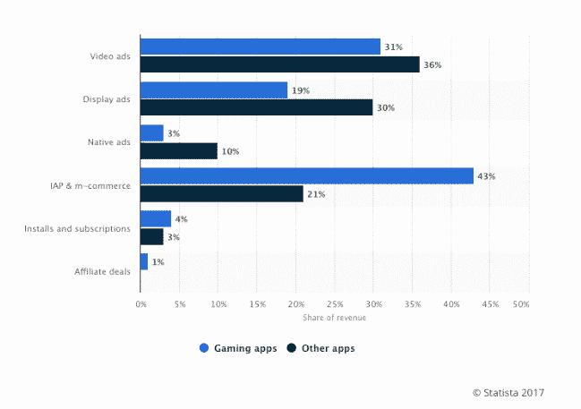apps revenue