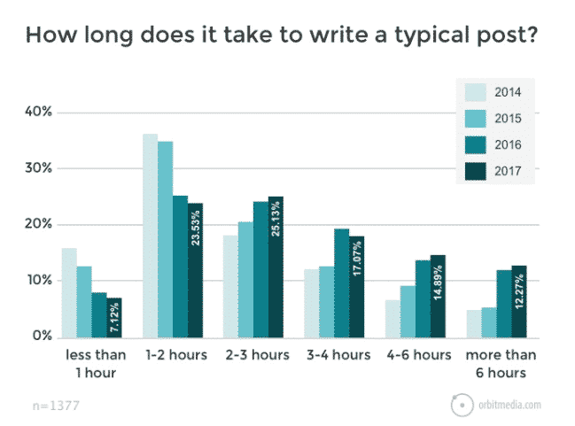 blog writing duration