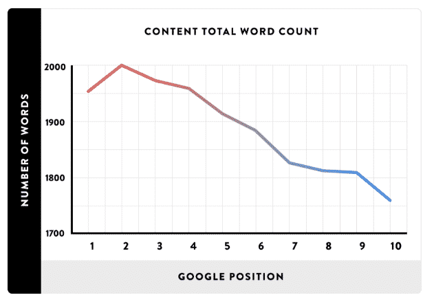 google positions count