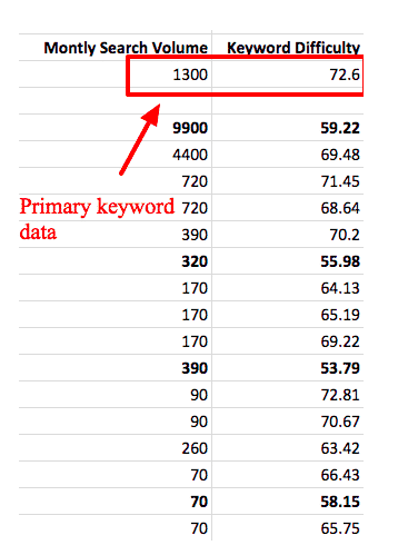 keyword data