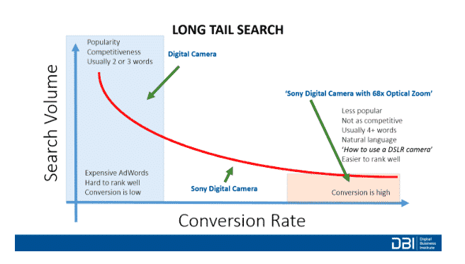 long tail search