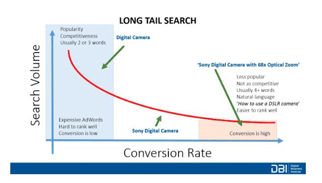 long tail search