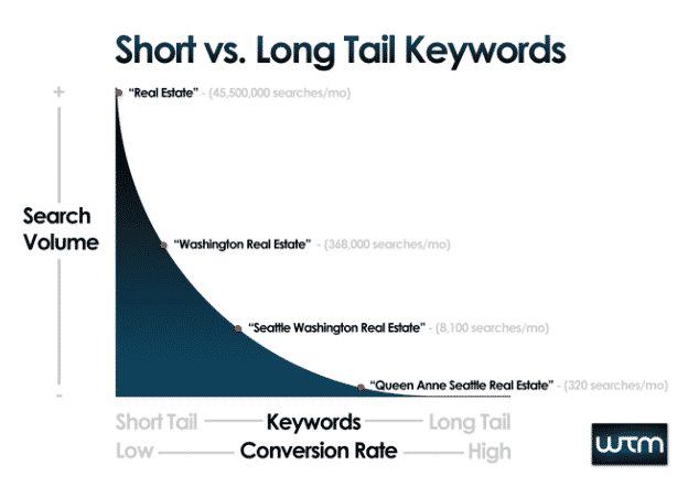 short vs long tail