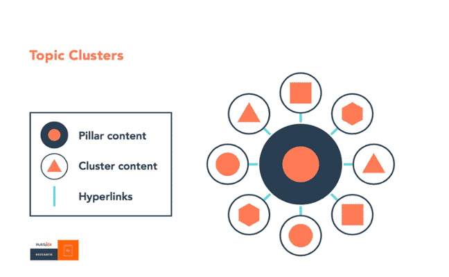 topic clusters