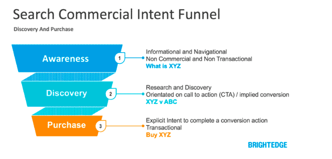 intent funnel