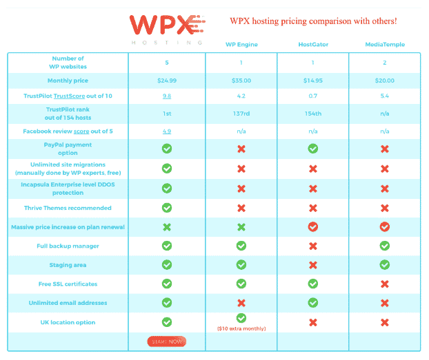 wpx pricing comparison