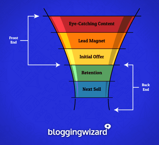 adam sales funnel