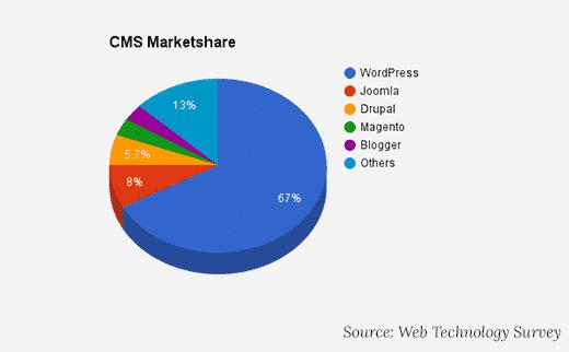 cms wordpress marketshare
