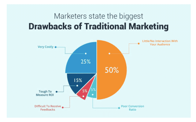drawbacks traditional marketing