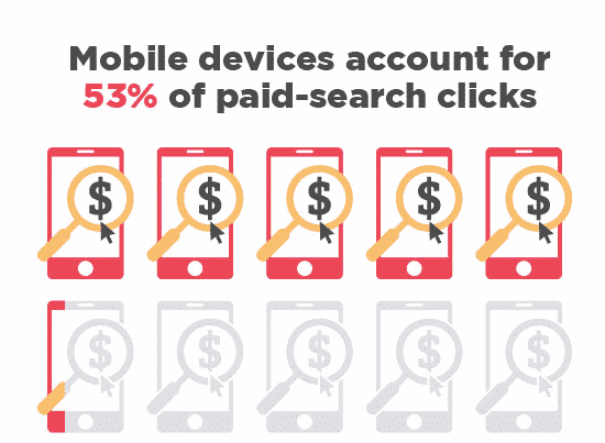 mobile search clicks