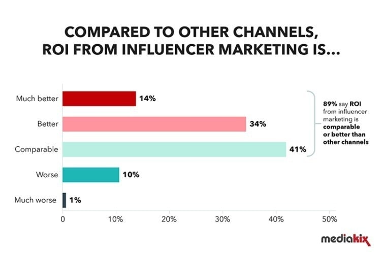 roi influencers