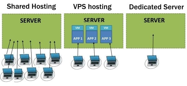 hosting difference