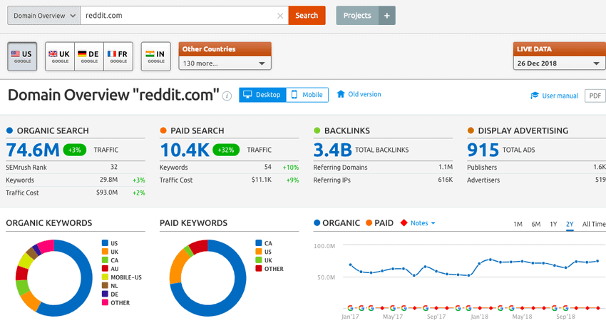 semrush overview