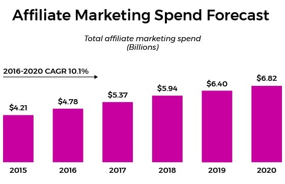 affiliate marketing forecast