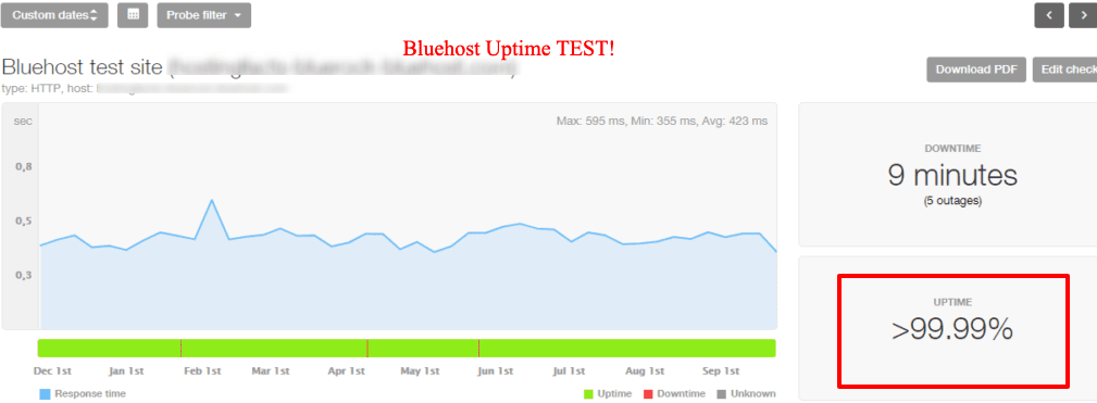 bluehost uptime test