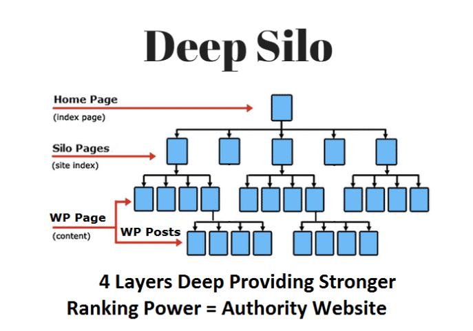deep silo structure
