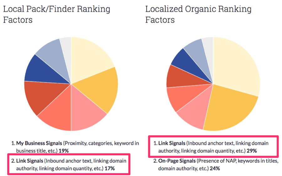 link signals local seo