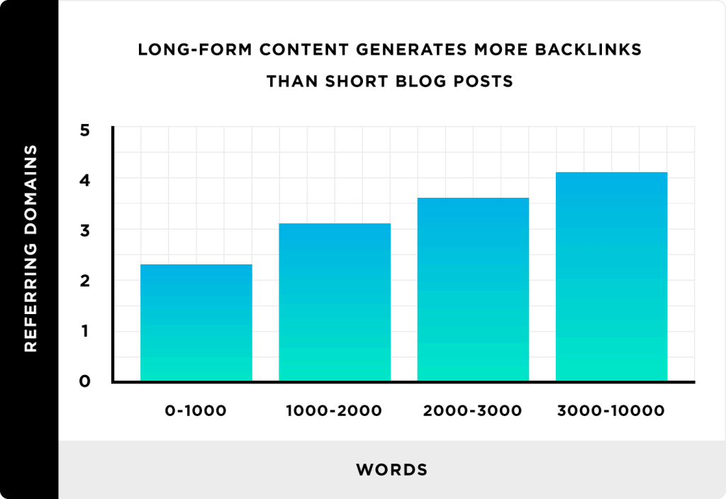 long form seo results