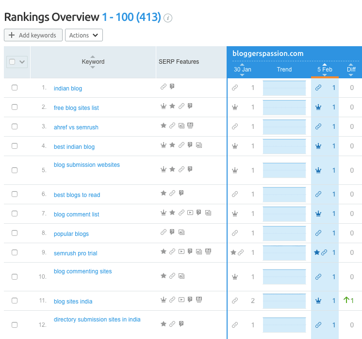 ranking overview