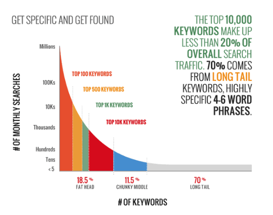 Importance of long tail keywords