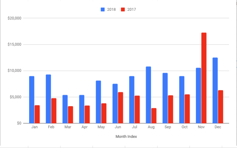 yearly expenses chart