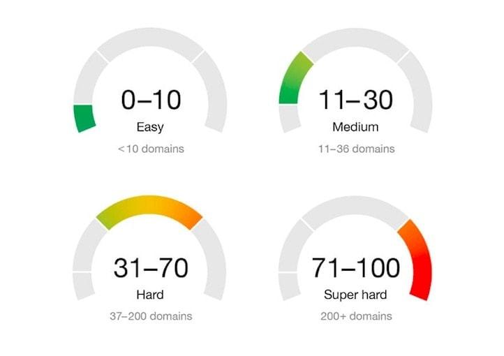 kd score usage