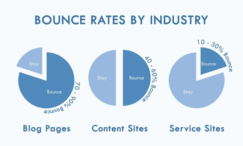 bounce rate stat