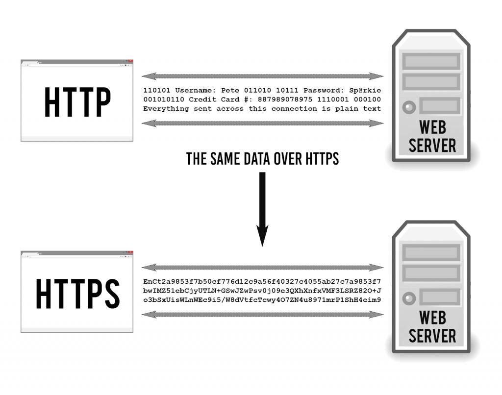 Illustration of http and https version